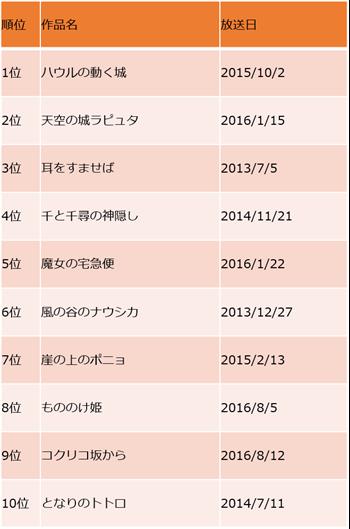 2019 ランキング ジブリ イケメン