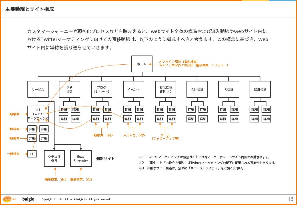 主要導線とサイト構造