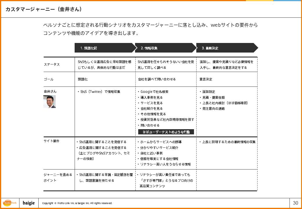 カスタマージャーニー(金井さん)