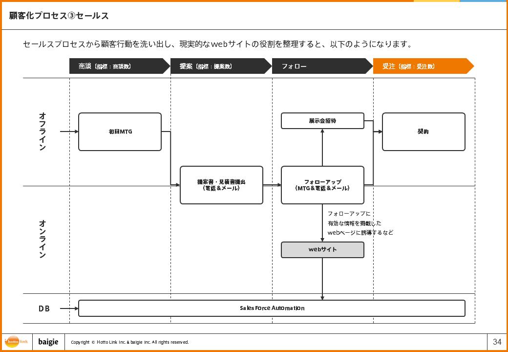 セールスプロセス