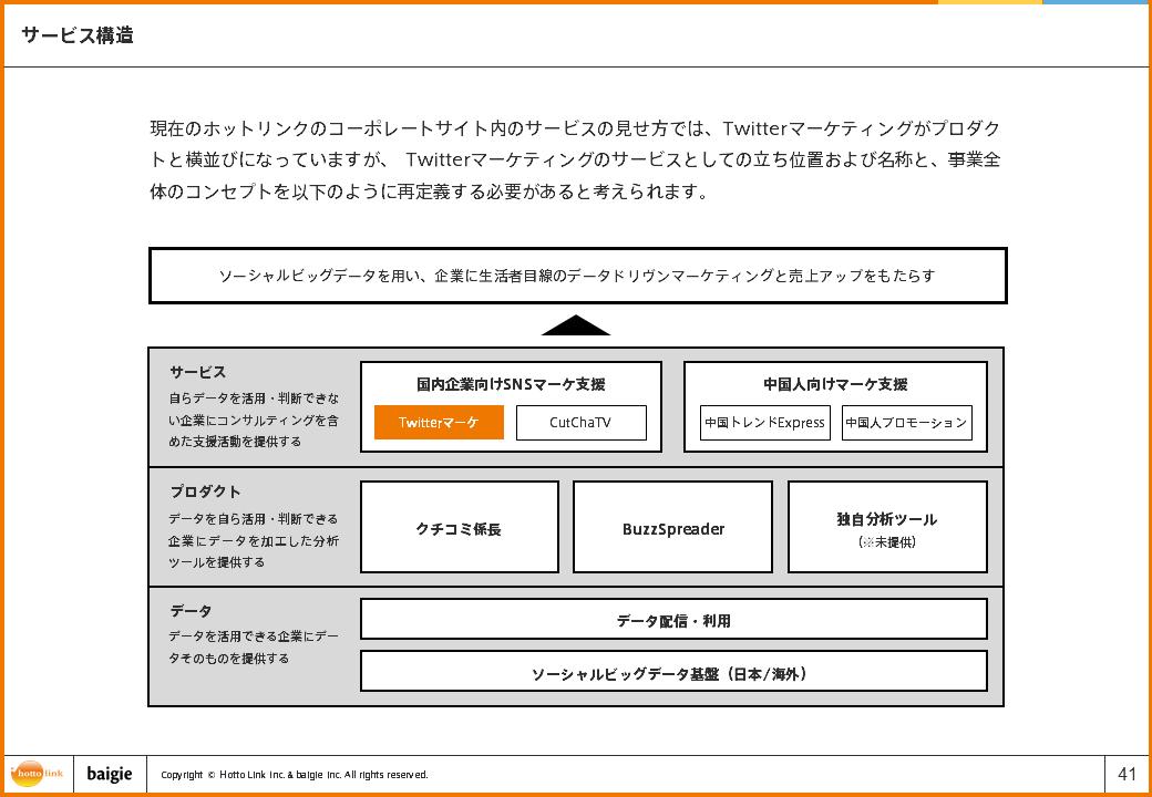 サービス構造