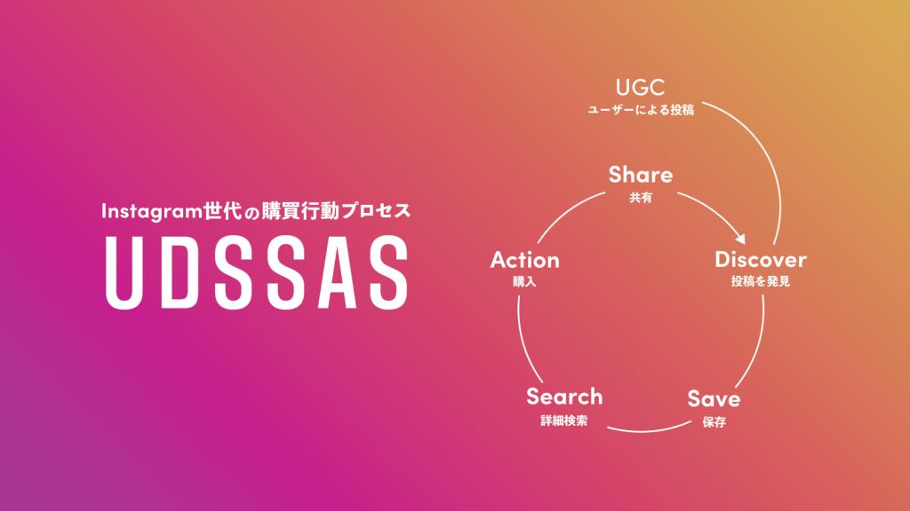 Instagram世代の購買行動プロセス「UDSSAS(ウドサス)」